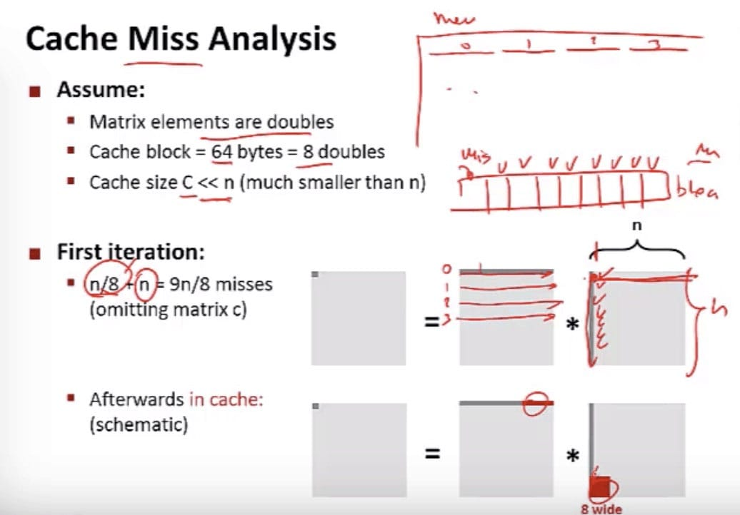 Matrix Multiplication - 1st Iteration(CSE 351 - Caches, Video 6: Code optimization for caches)