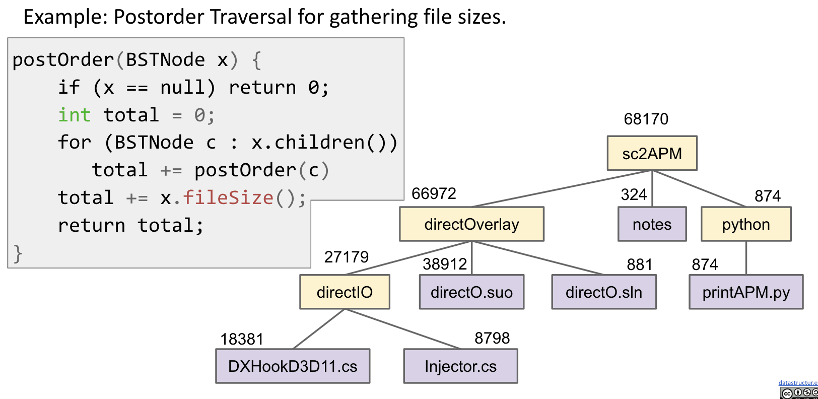Gathering File Sizes (Post-order)