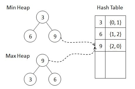 The table is indexed by the value of the heap element