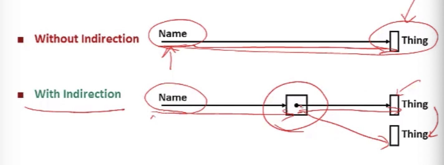 Pointers  (CSE 351 - Virtual Memory, Video: Indirection)
