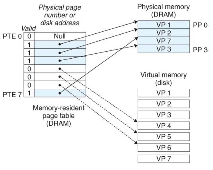 分配一个新的虚拟页面(CSAPP 9-8)