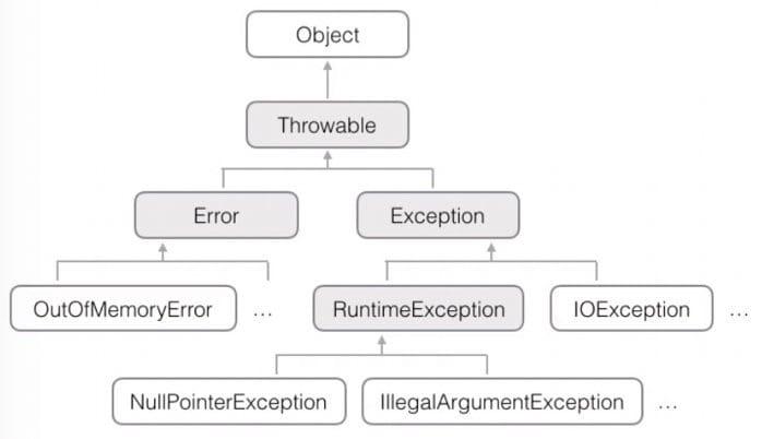 Java 异常类图