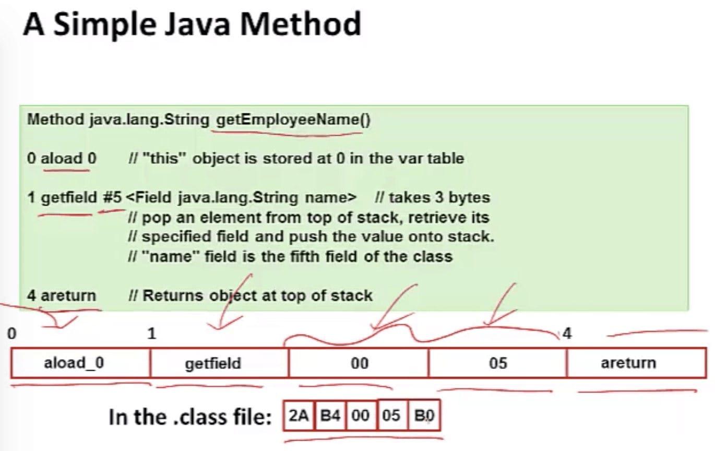 A Simple Java Method (CSE 351 - Java vs. C, Video 3: JVM)