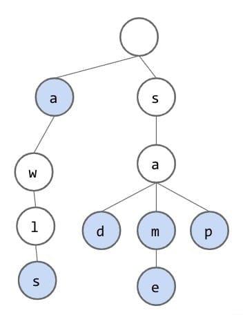 """[""""a"""", """"awls"""", """"sad"""", """"sam"""", """"same"""", """"sap""""] from CS 61B"""