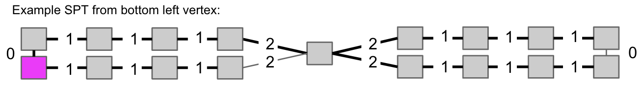 Source: Bottom-left node