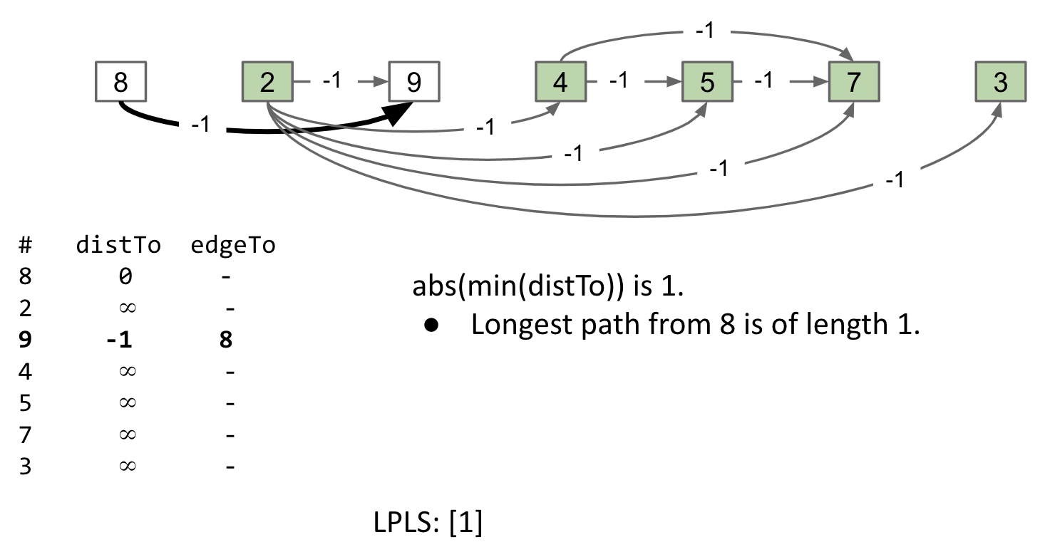 DAG-SPT with s = 8