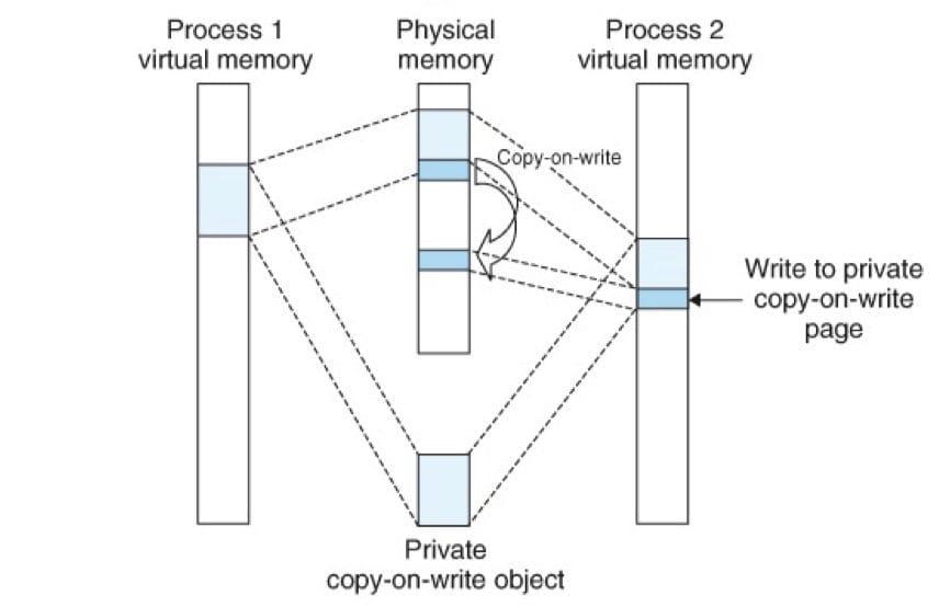 一个私有的写时复制对象(CSAPP 9-30b)