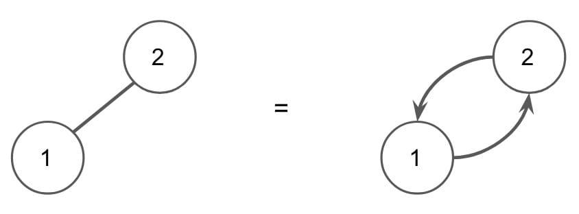 Undirected Graph