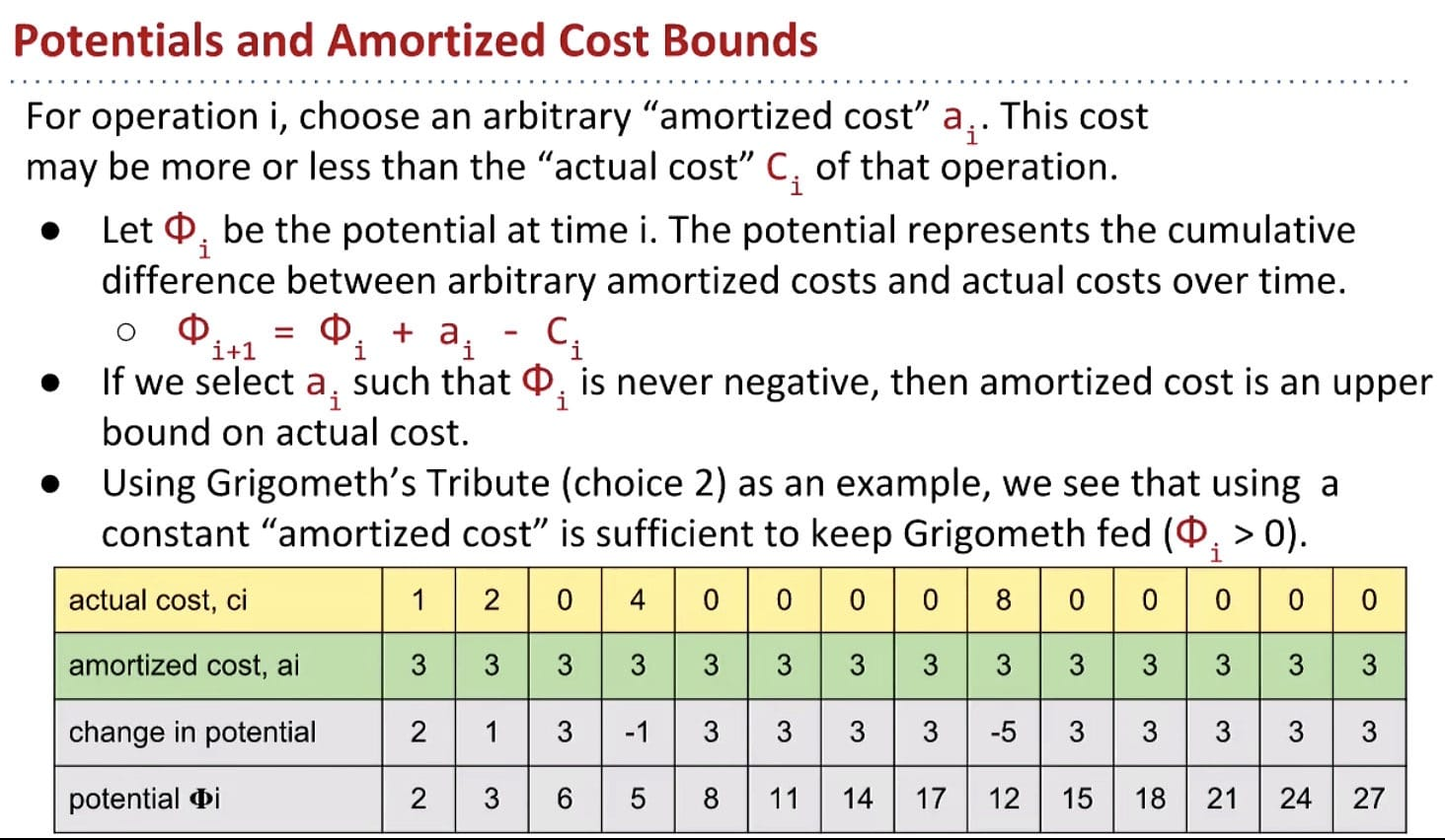Potentials and Amortized Cost Bounds