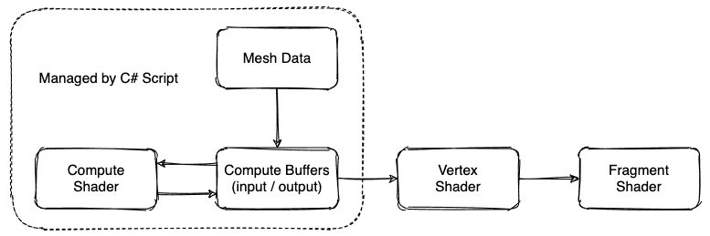 Rendering Workflow with Compute Shaders