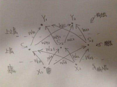 典型的三层人工神经网络