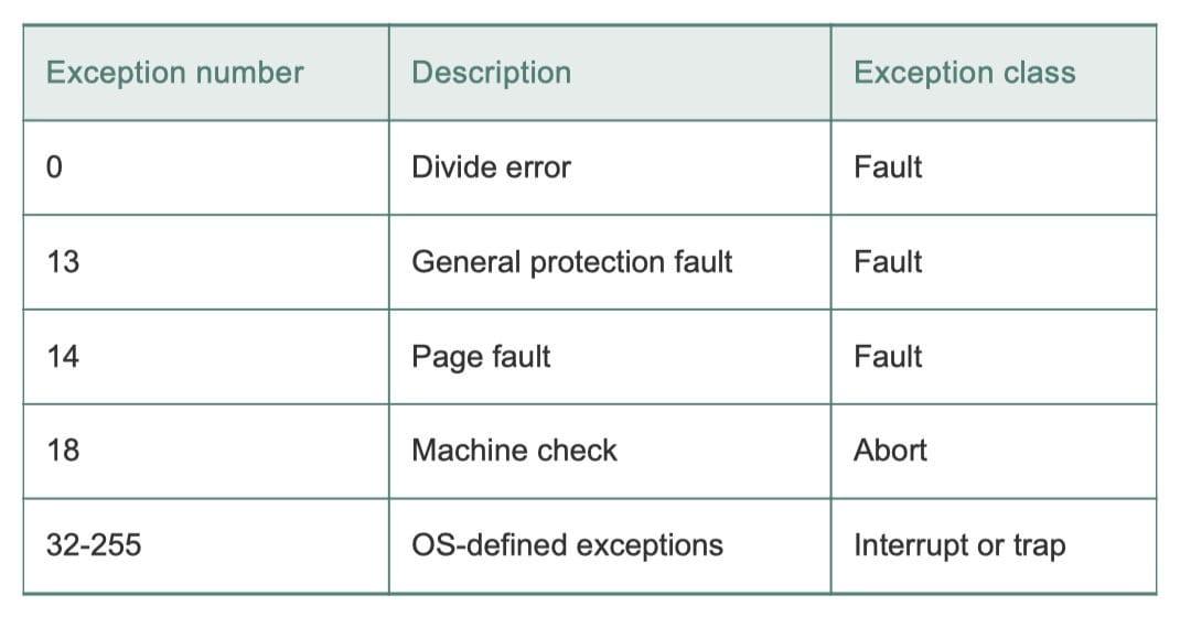 x86-64 系统中的异常示例(CSAPP 8-9)