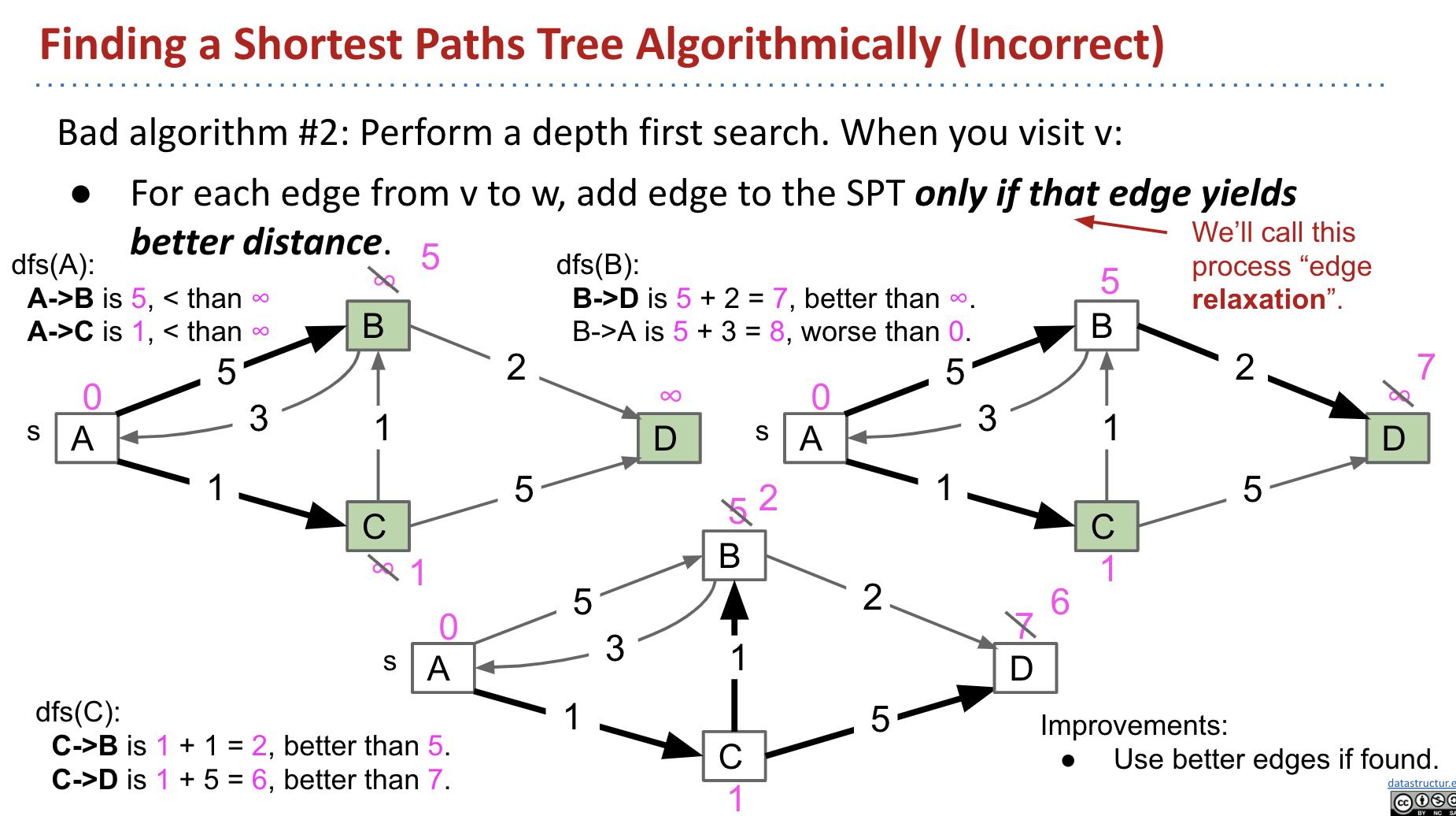 Bad Algorithm #2