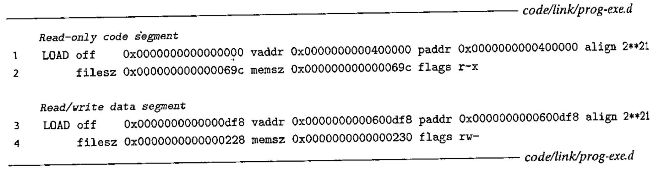 示例可执行文件 prog 的程序头部表(CSAPP 7-14)