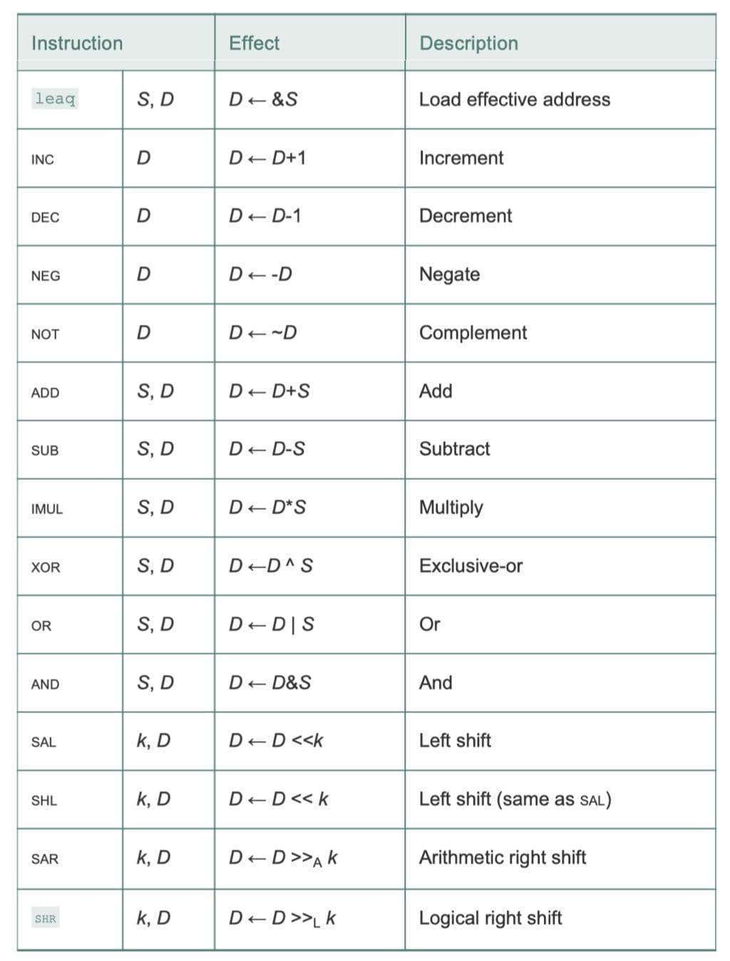 整数算术操作(CSAPP 3-10)