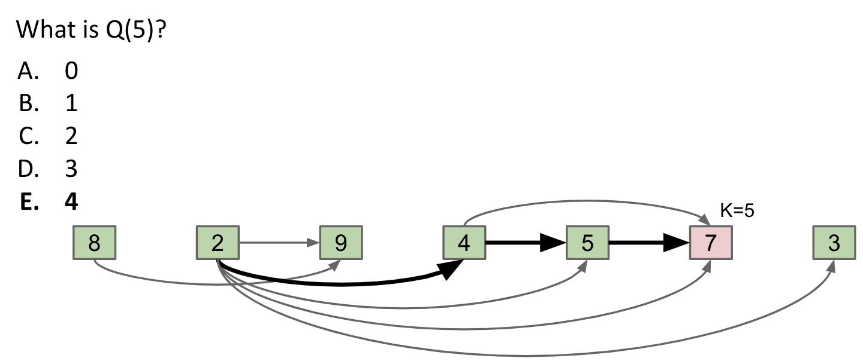 Example Q(5)