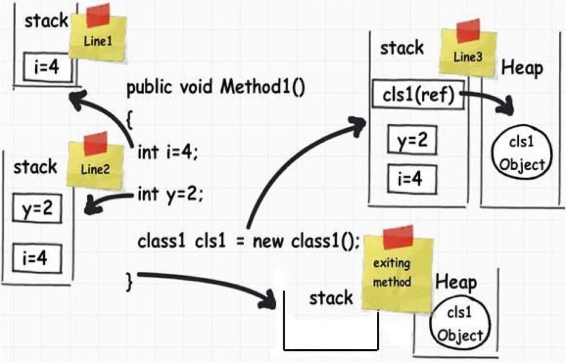 C 程序存储和运行时的几个区域