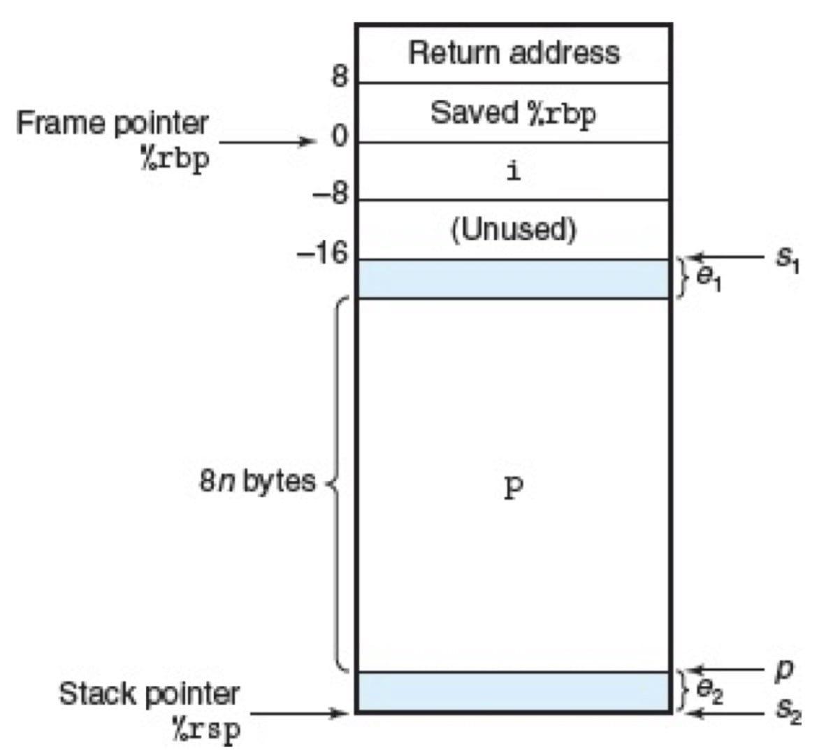 函数的栈帧结构(CSAPP 3-44)