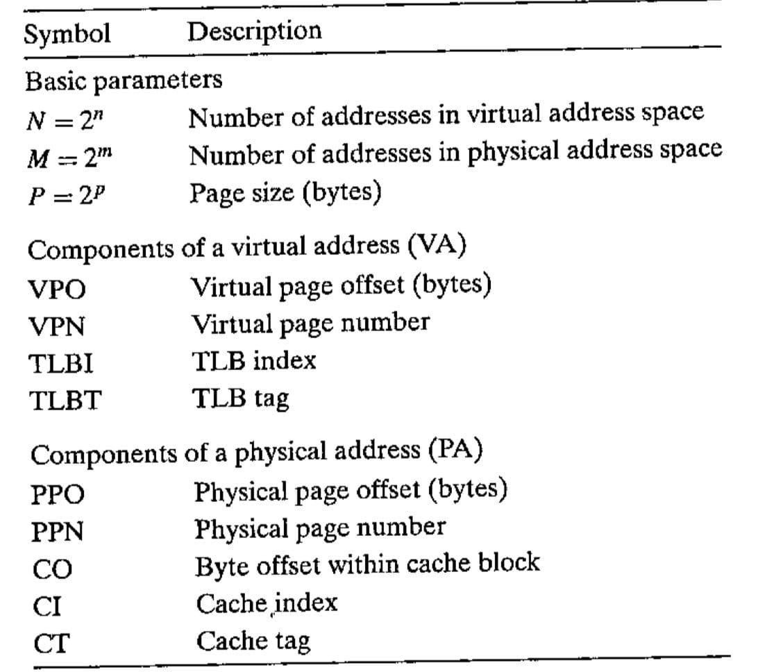 地址翻译符号小结(CSAPP 9-11)