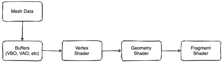 Rendering Workflow with Geometry Shaders