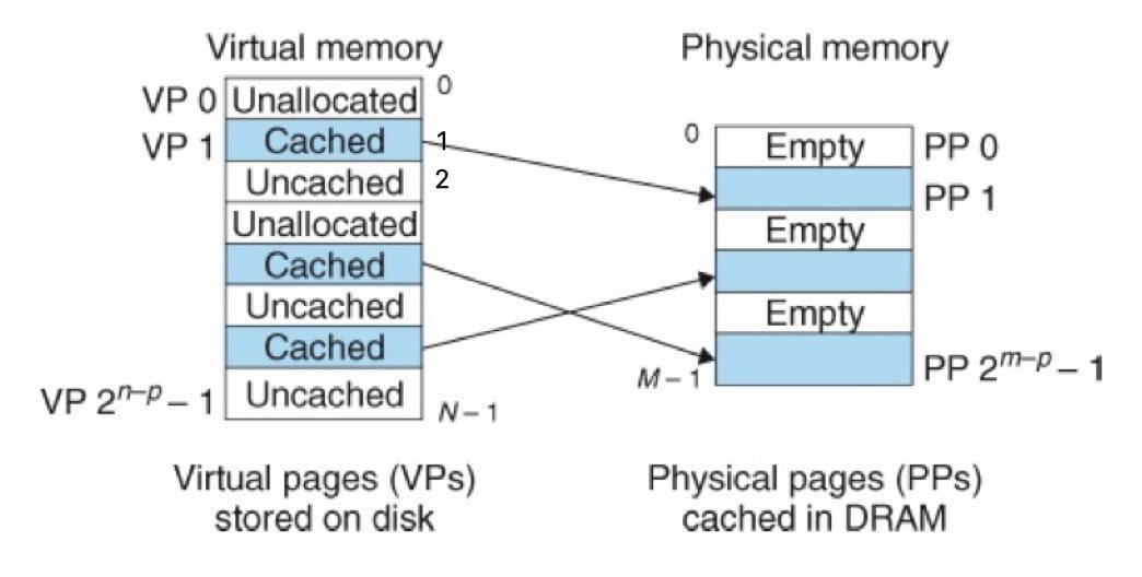一个 VM 系统是如何使用主存作为缓存的(CSAPP 9-3)