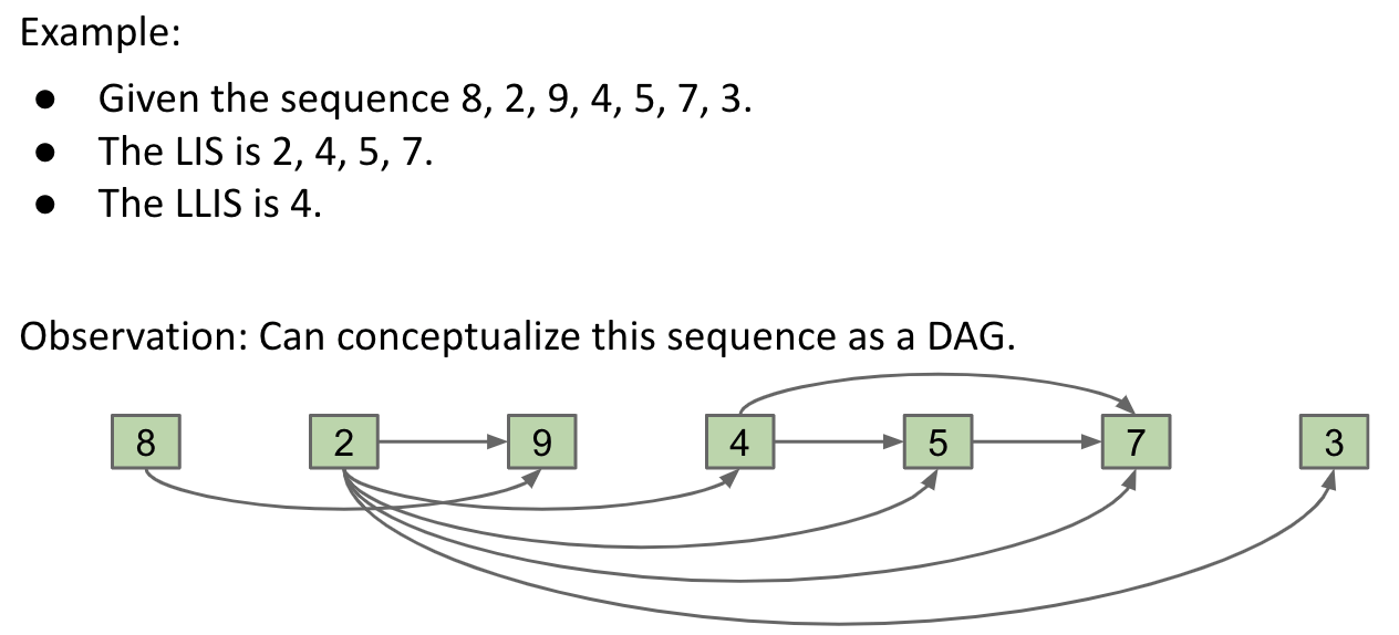 The Connection Between LIS and DAG