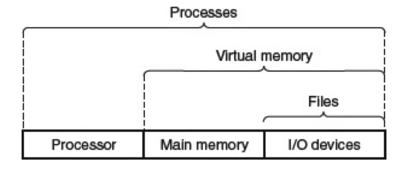 操作系统提供的抽象表示(CSAPP 1-11)
