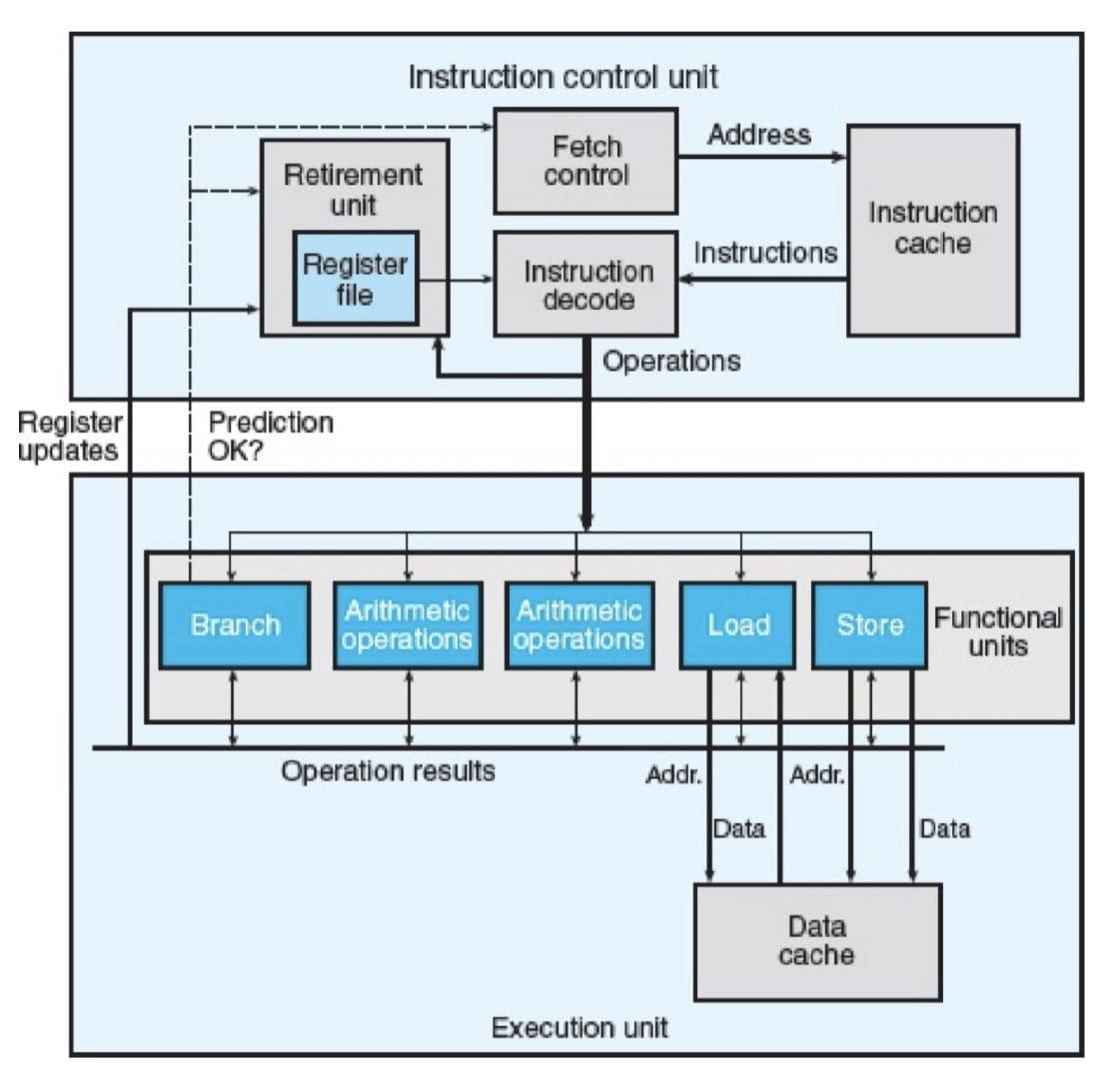 一个乱序处理器的框图(CSAPP 5-11)