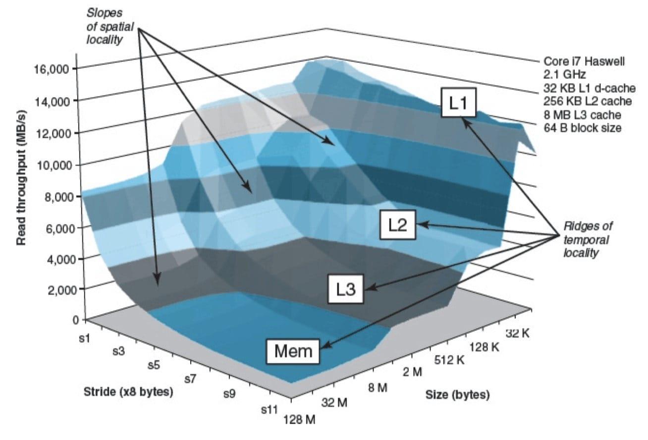 存储器山,展示了读吞吐量,它是时间和空间局部性的函数(CSAPP 6-41)