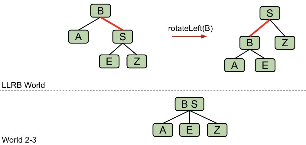 rotateLeft(B)