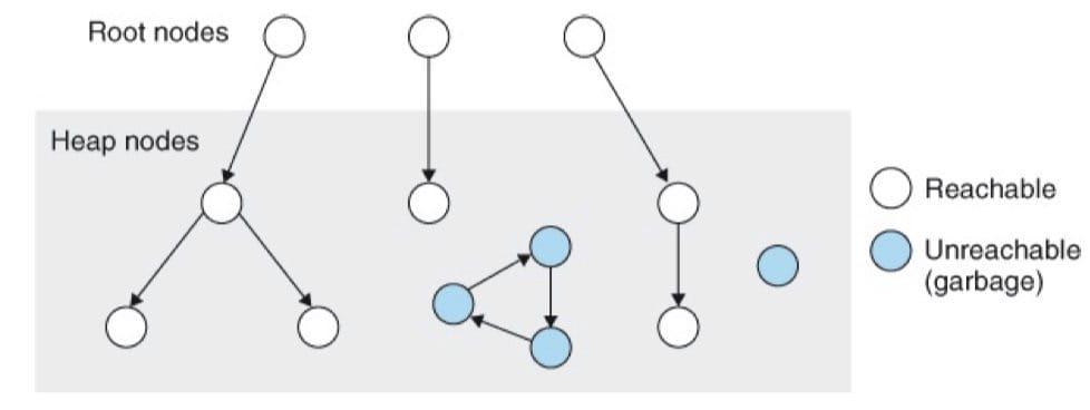 垃圾收集器将内存视为一张有向图(CSAPP 9-49)