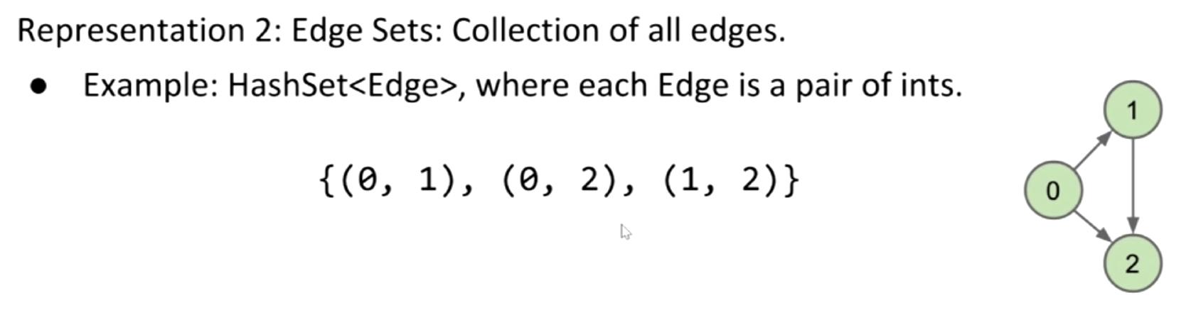 Edge Sets