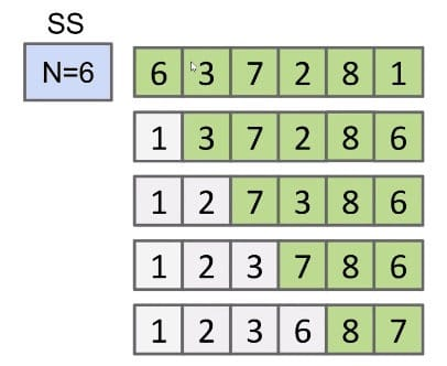 Runtime of selection sort is $\Theta(N^2)$