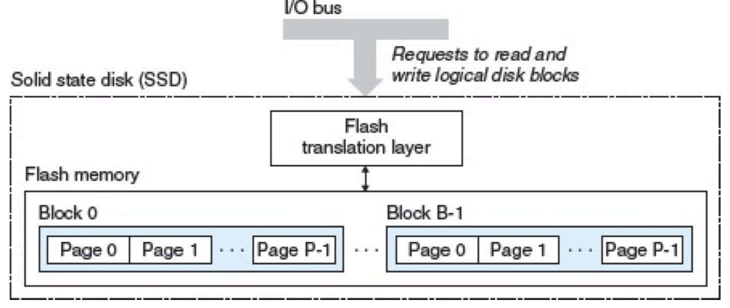 固态硬盘(CSAPP 6-13)