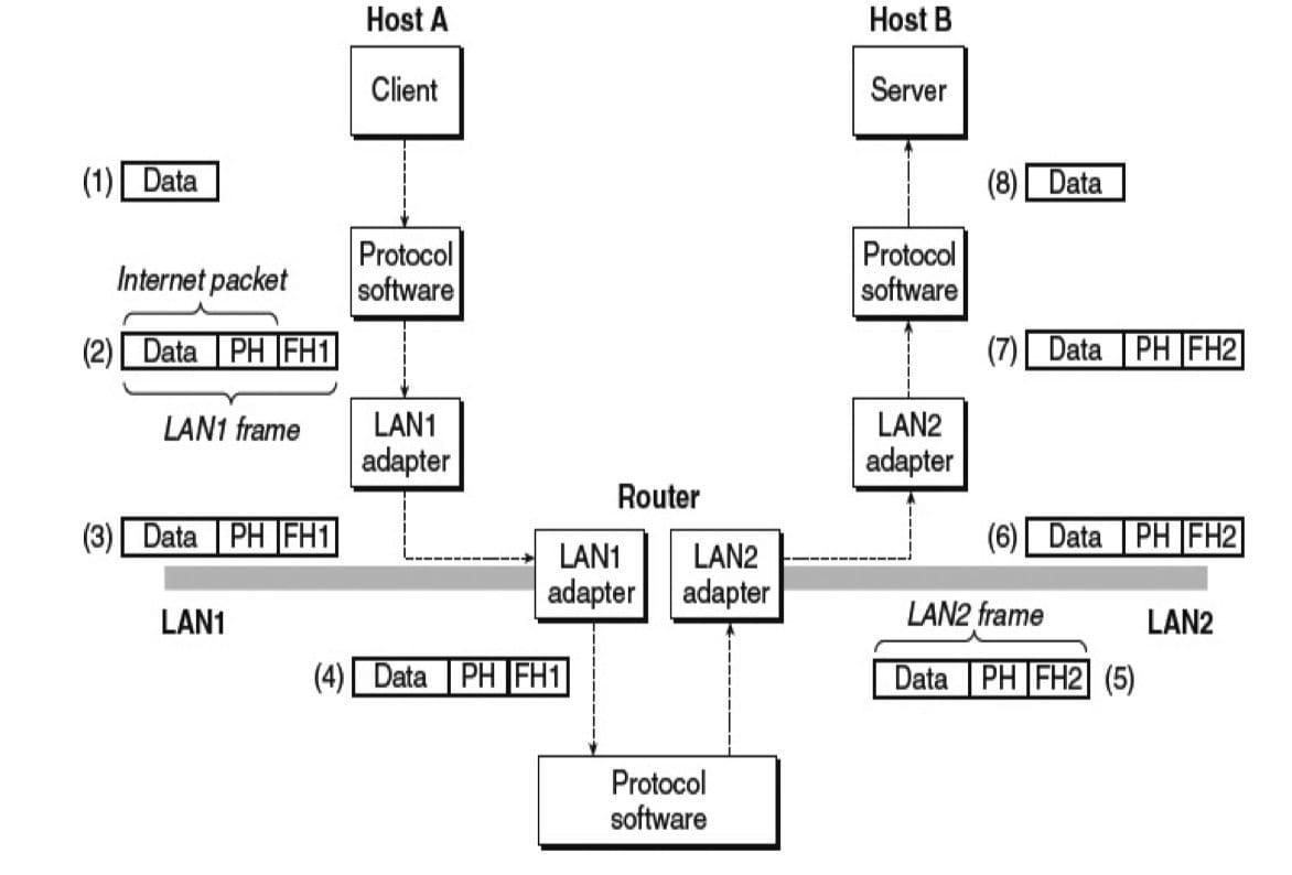 在互联网络上,数据是如何从一台主机传送到另一台主机的(CSAPP 11-7)
