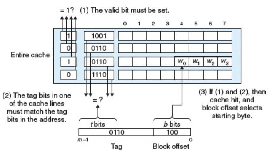 行匹配和字选择,与组相联一致(CSAPP 6-37)