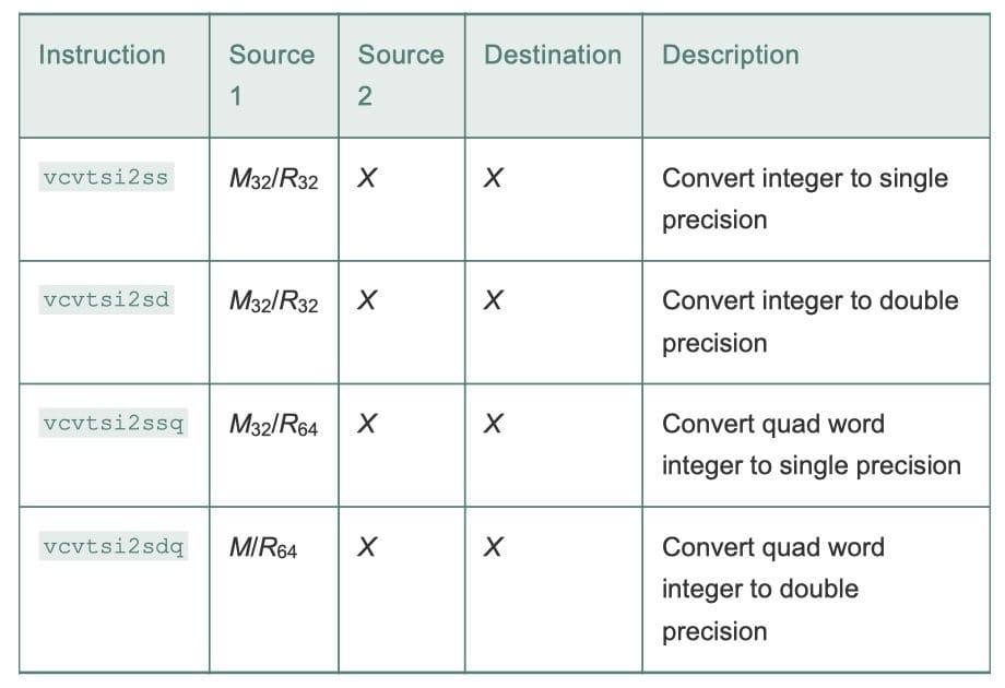 三操作数浮点转换指令,把整数转换成浮点数(CSAPP 3-48)