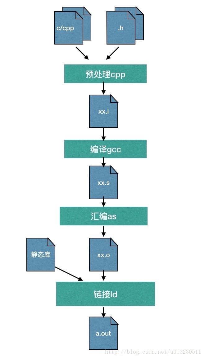GCC 编译流程图