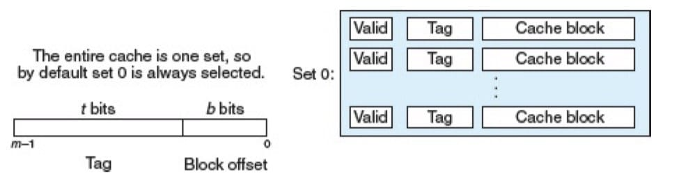 组选择(CSAPP 6-36)