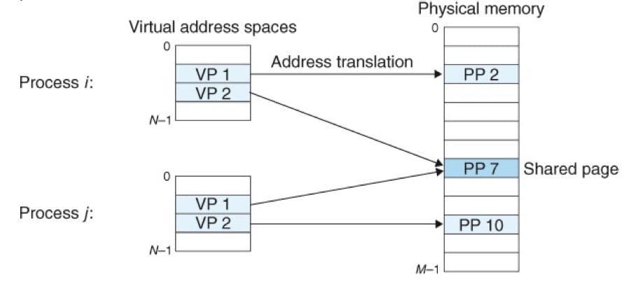 VM 如何为进程提供独立的地址空间(CSAPP 9-9)