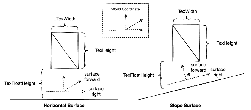Triangles on Different Types of Surfaces