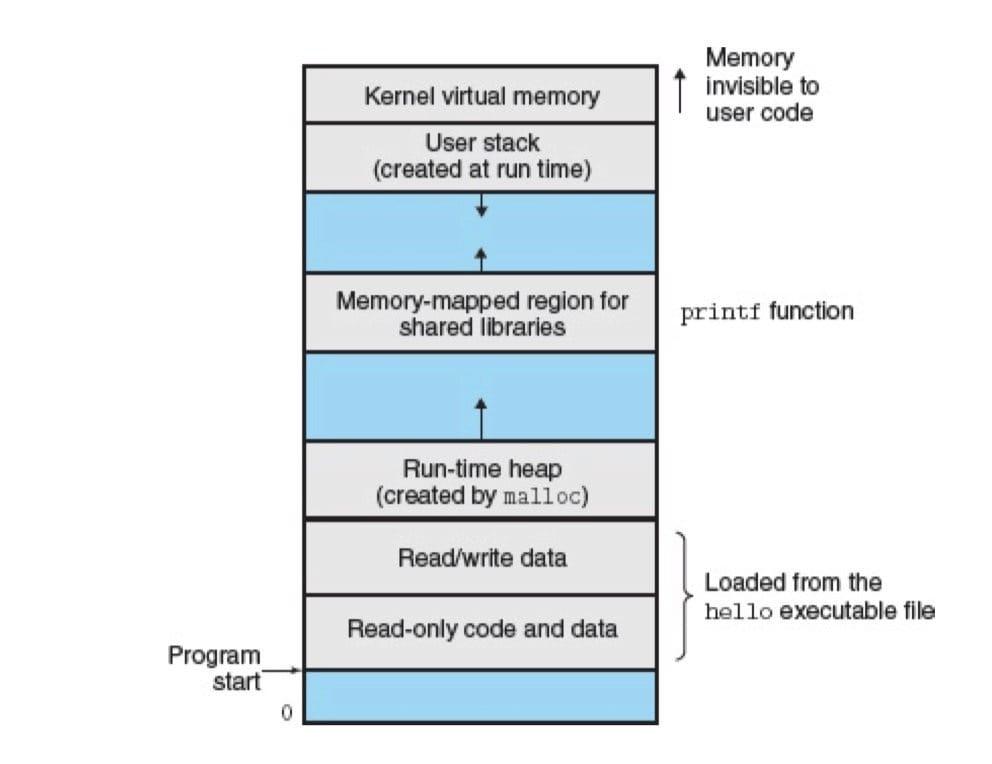 进程的虚拟地址空间(CSAPP 1-13)