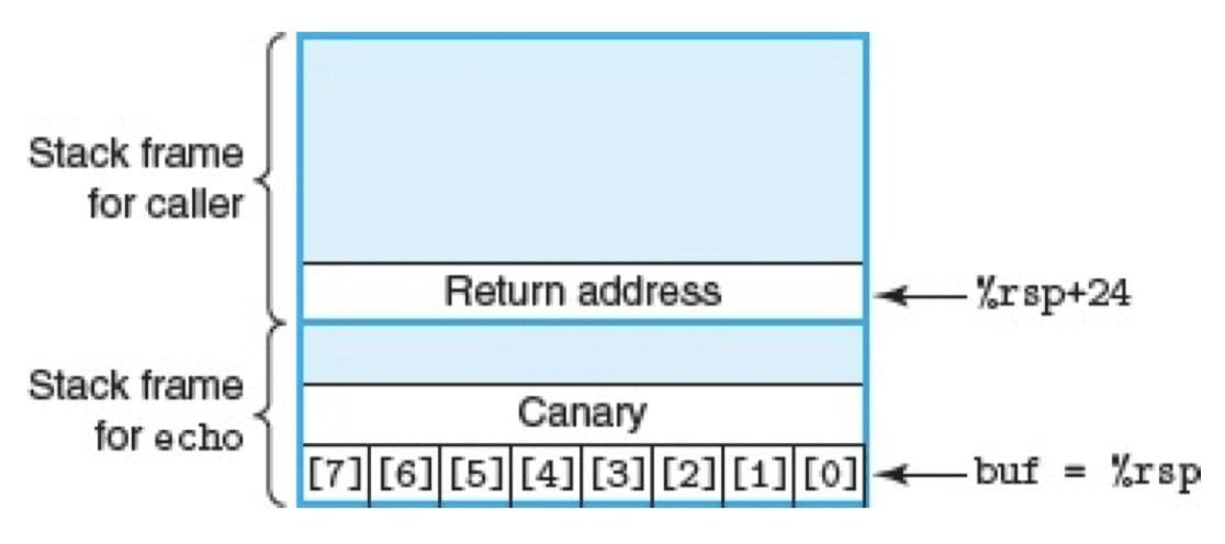 echo 函数具有栈保护者的栈组织(CSAPP 3-42)