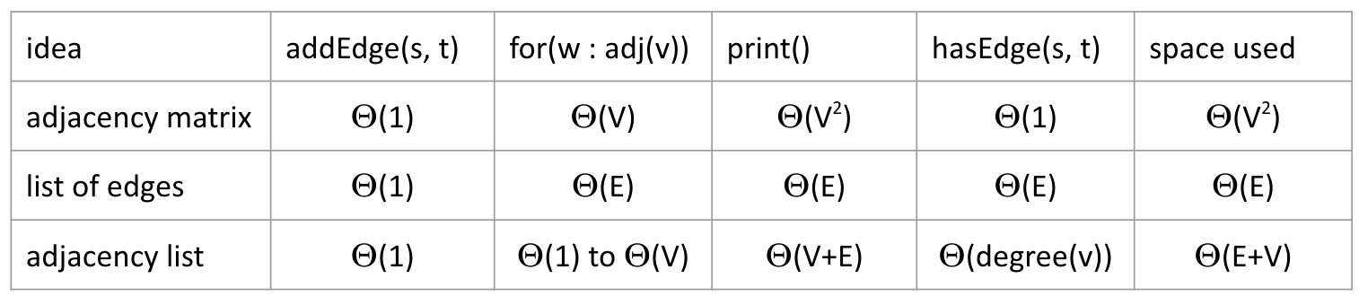 Runtime of some basic operations for each representation