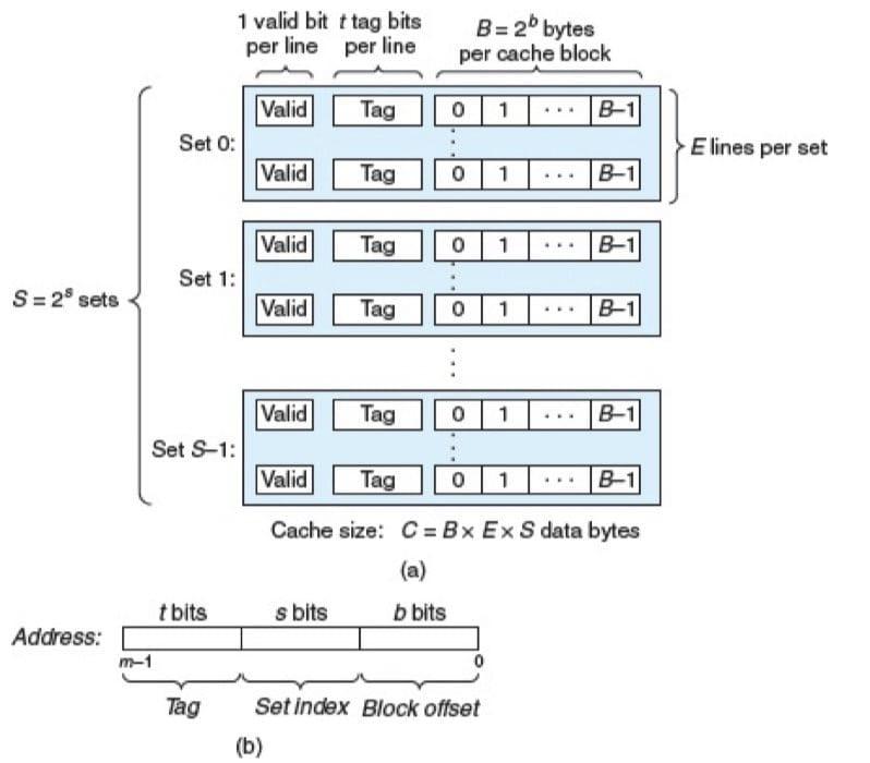 高速缓存(S,E,B,m)的通用组织(CSAPP 6-25)