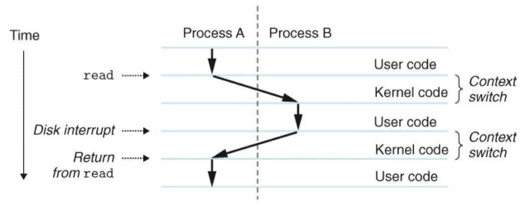 进程上下文切换的剖析(CSAPP 8-14,应该是 kernel mode 或者 system mode,而不是用 code)