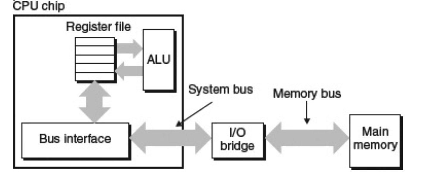 连接 CPU 和主存的总线结构示例(CSAPP 6-6)