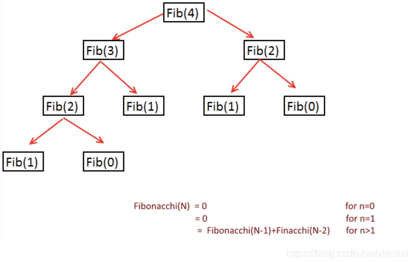 Fibonacci Series Recurrence Tree