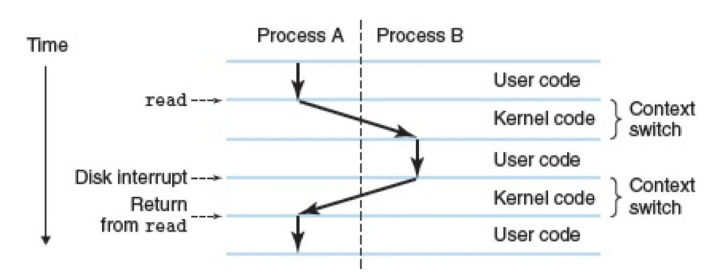 进程的上下文切换(CSAPP 1-12)
