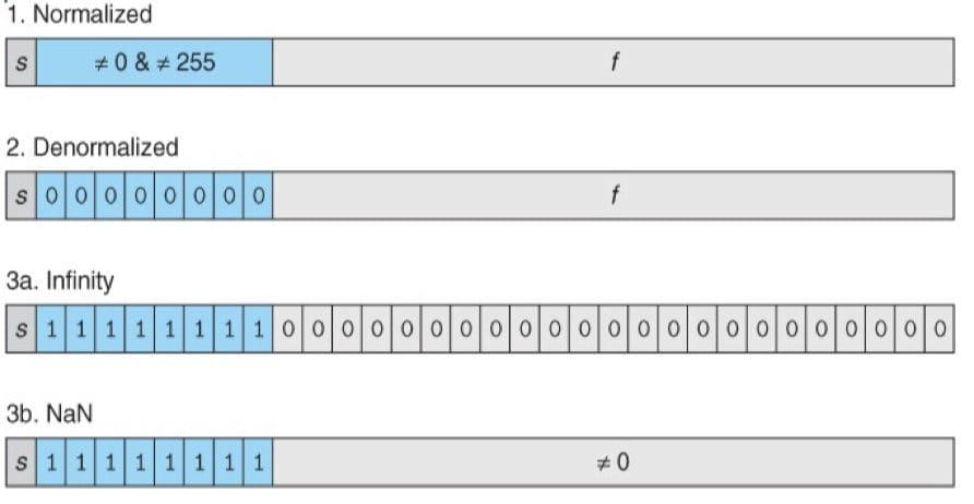 单精度浮点数数值的分类(CSAPP 2-33)